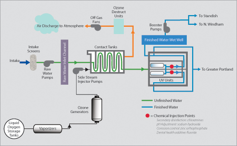 water treatment portland water district Water Processing Plant  Drinking Water of a Plant Diagram Well Water Plant Process Flow Diagram Water Treatment Facility Map