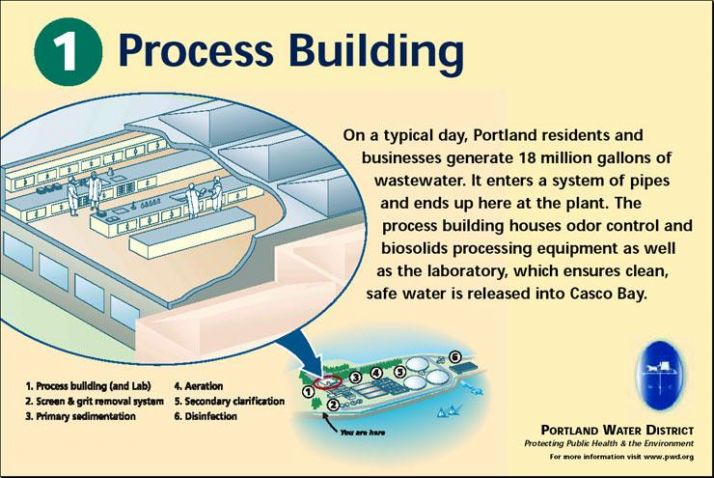Process Building