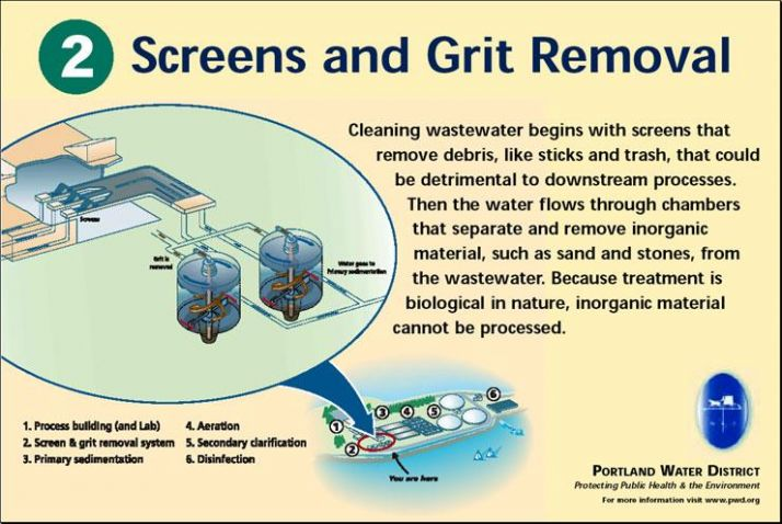 Screens and Grit Removal