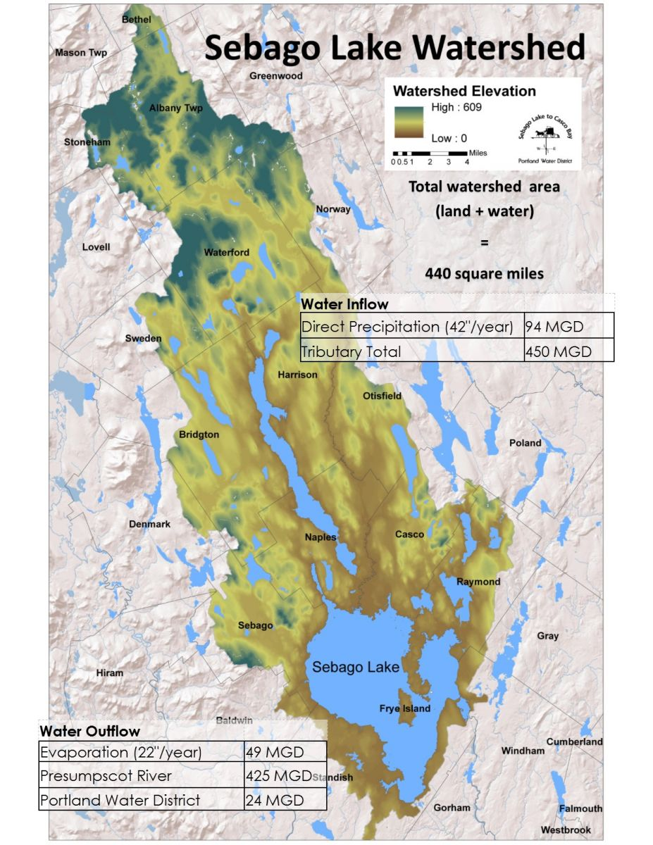 Lake and Watershed Facts | Portland Water District