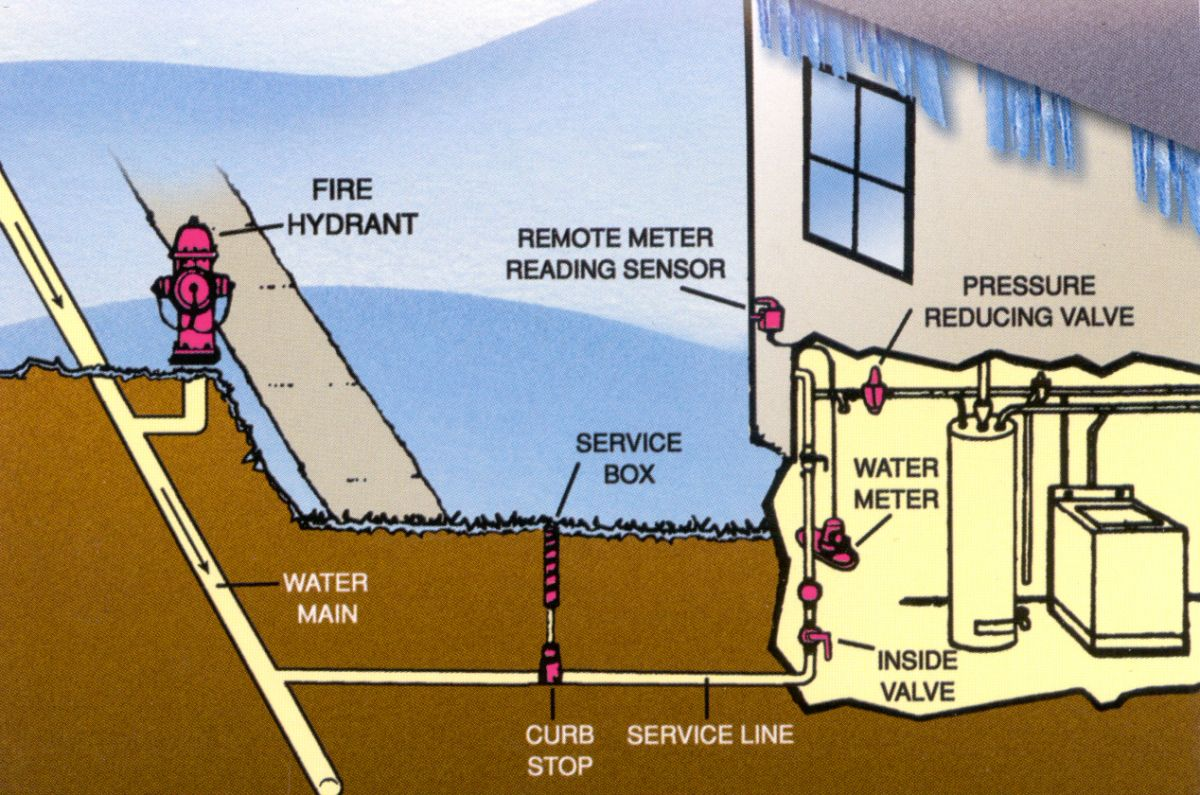 How to Prevent Frozen Water Pipes How to Prevent Frozen Water Pipes new pics